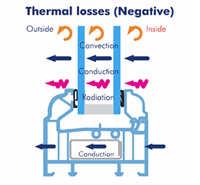 Negative Thermal Losses - Energy Rated Windows